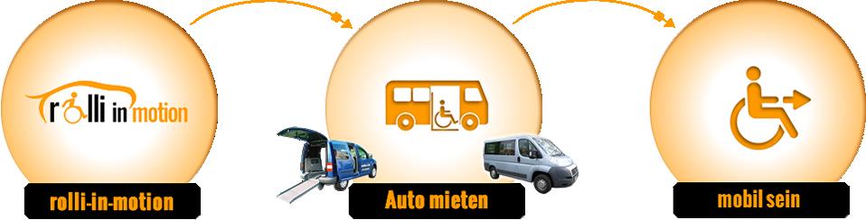 Mietwagen behindertengerecht in Berlin