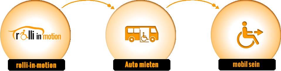 Autovermietung für Rollstuhlfahrer und Behinderte in Berlin